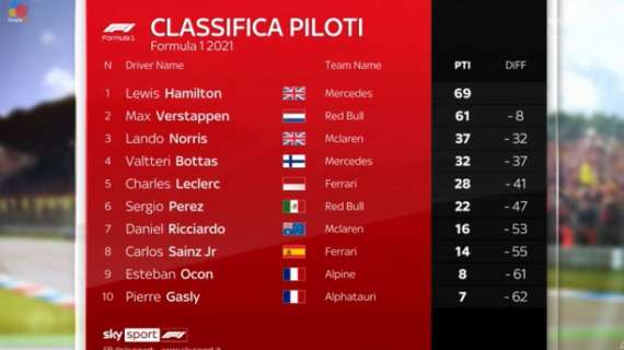 Formula 1 | Classifica Mondiale Piloti 2021 dopo Gp Portogallo